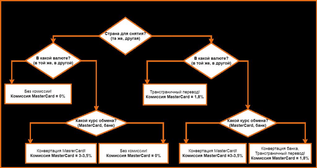Схема формирования комиссии MastreCard