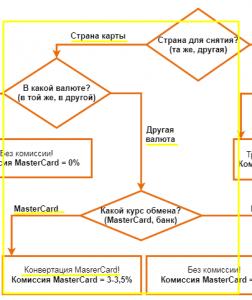 Схема MasterCard